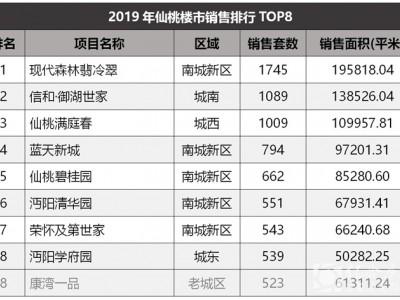 仙桃市2019年新房销售排行TOP8
